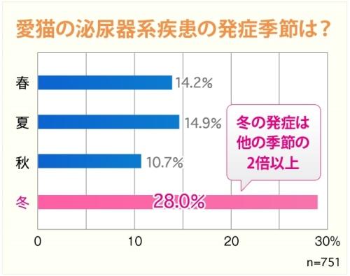 グラフ_500