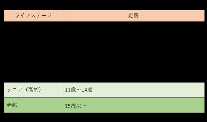 表_シニア猫の定義
