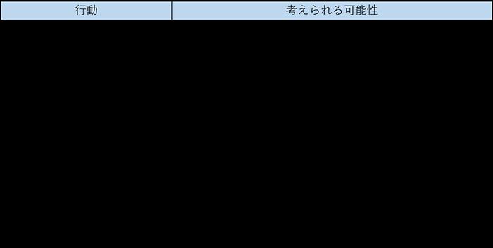 表_シニアペットの行動