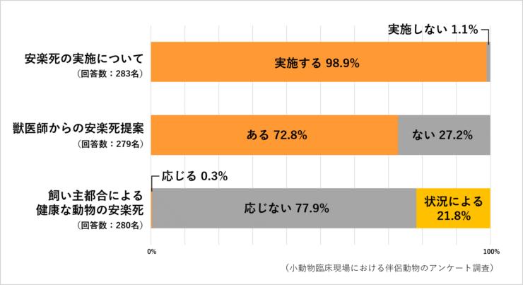 伴侶動物の安楽死調査グラフ